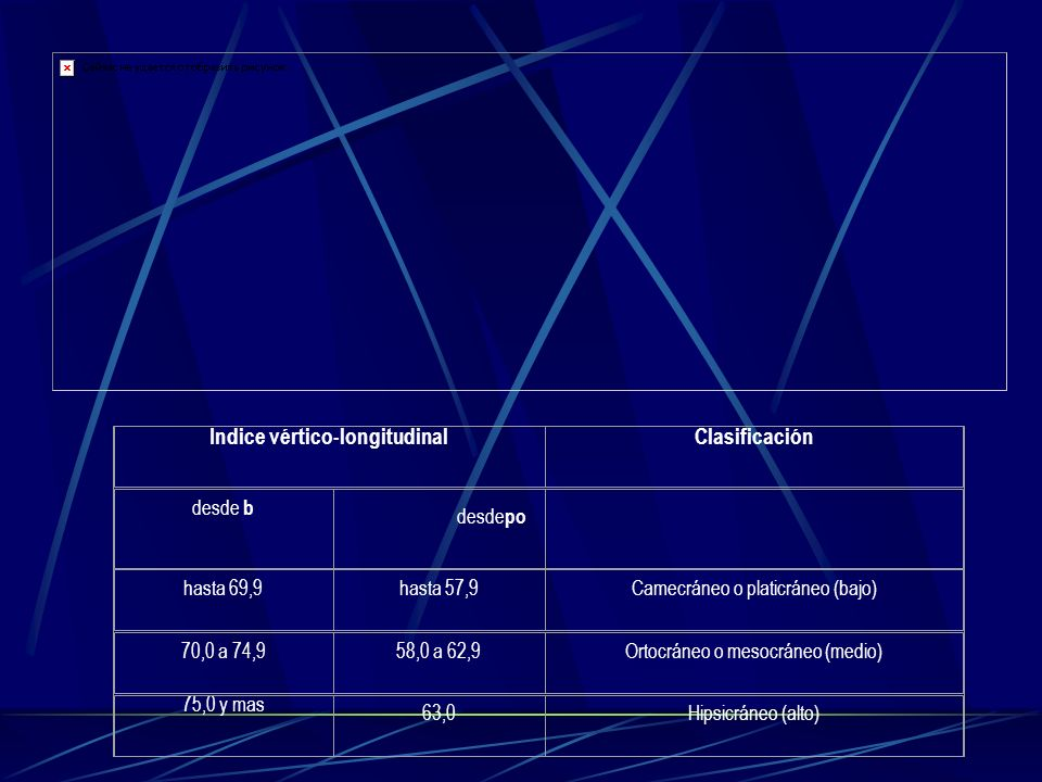 Indice vértico-longitudinal Clasificación