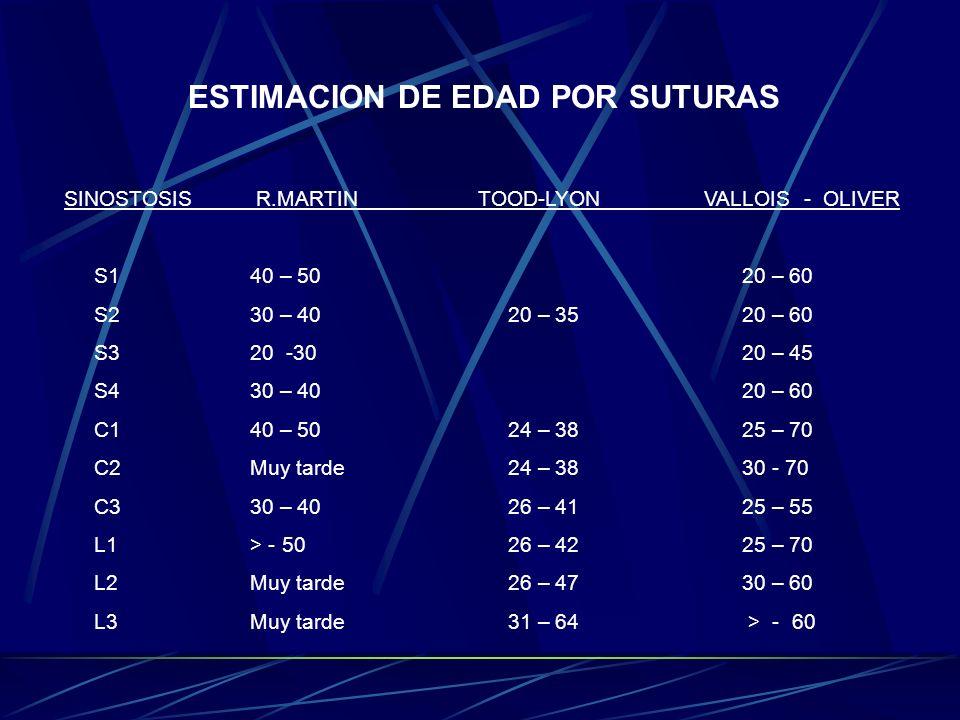 ESTIMACION DE EDAD POR SUTURAS