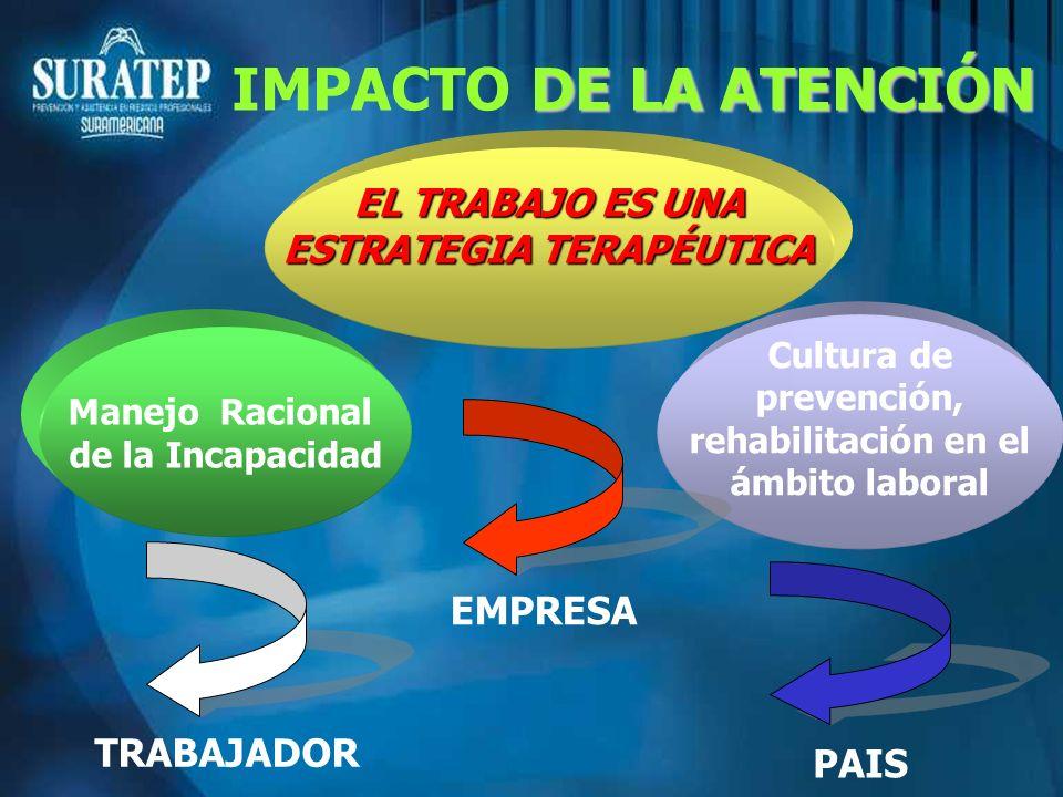 IMPACTO DE LA ATENCIÓN EL TRABAJO ES UNA ESTRATEGIA TERAPÉUTICA