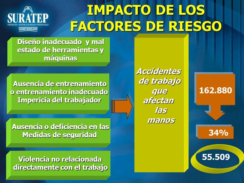 IMPACTO DE LOS FACTORES DE RIESGO