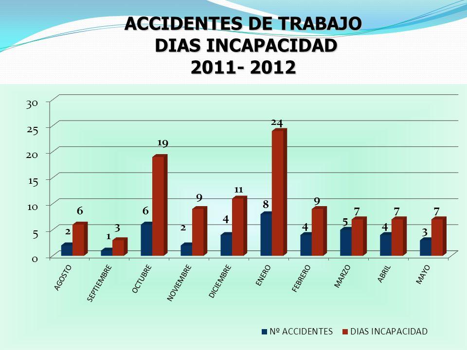 ACCIDENTES DE TRABAJO DIAS INCAPACIDAD 2011- 2012