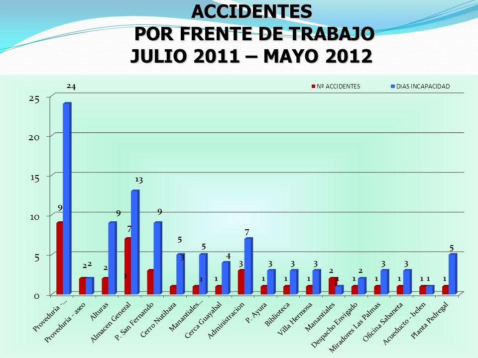 ACCIDENTES POR FRENTE DE TRABAJO JULIO 2011 – MAYO 2012