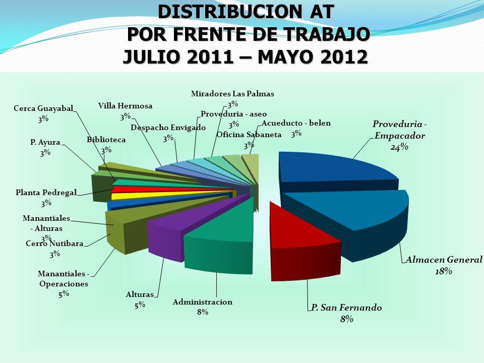 DISTRIBUCION AT POR FRENTE DE TRABAJO JULIO 2011 – MAYO 2012