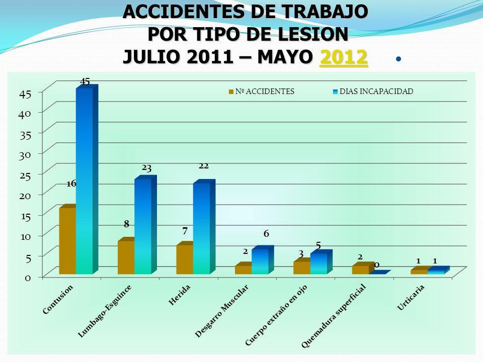 ACCIDENTES DE TRABAJO POR TIPO DE LESION JULIO 2011 – MAYO 2012