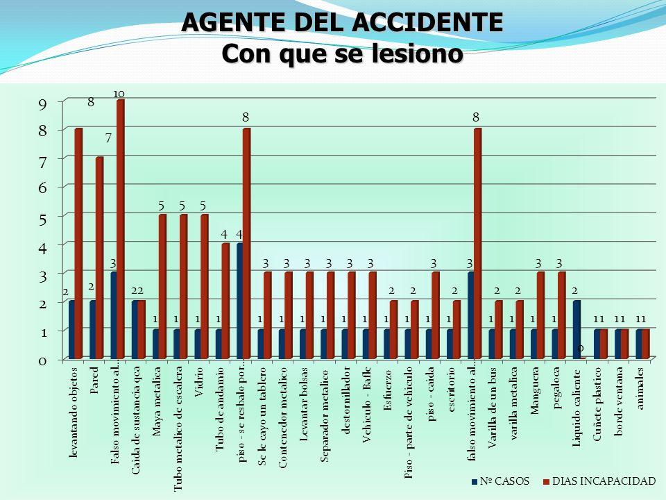 AGENTE DEL ACCIDENTE Con que se lesiono