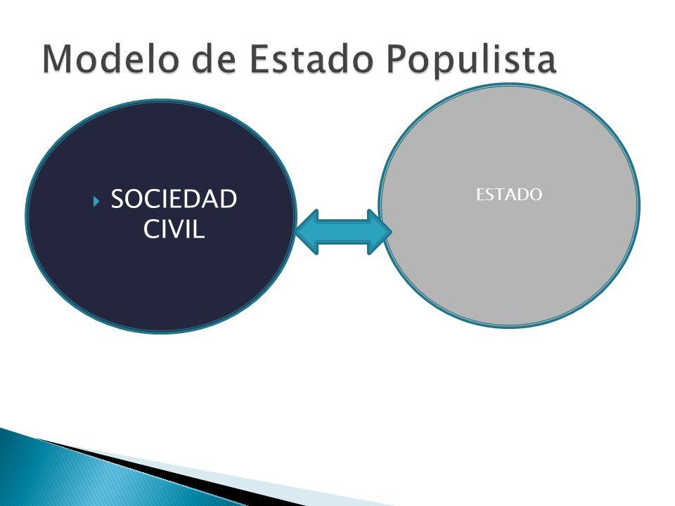 Modelo de Estado Populista