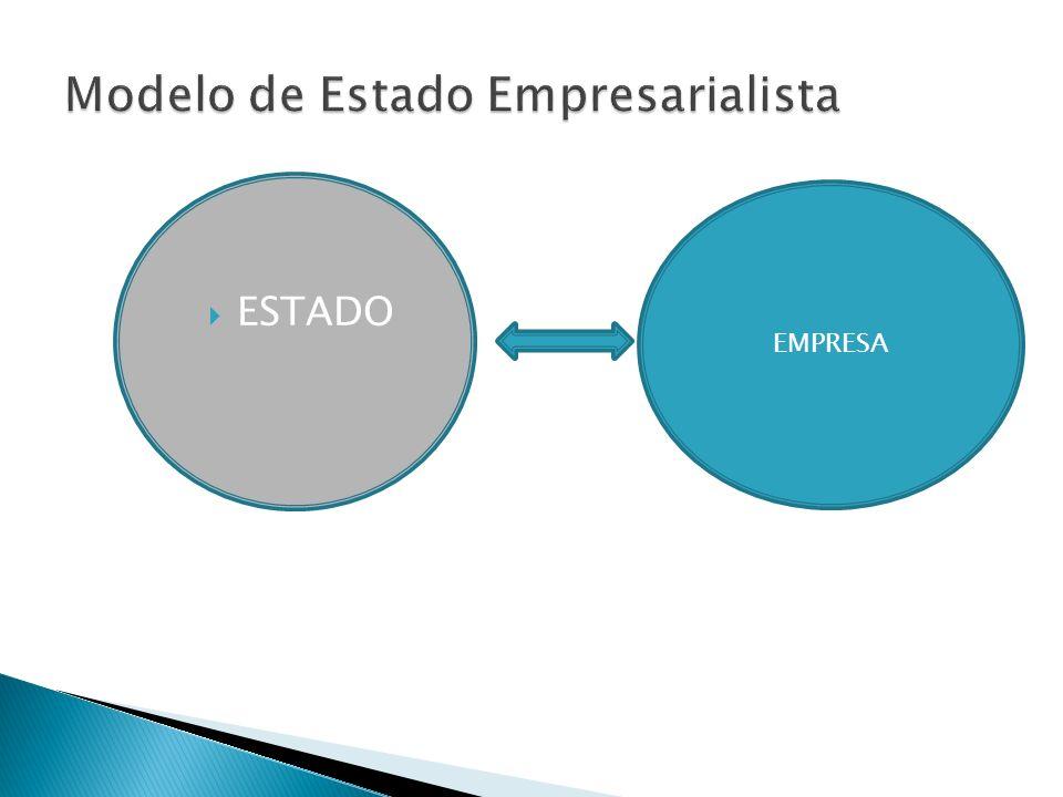 Modelo de Estado Empresarialista