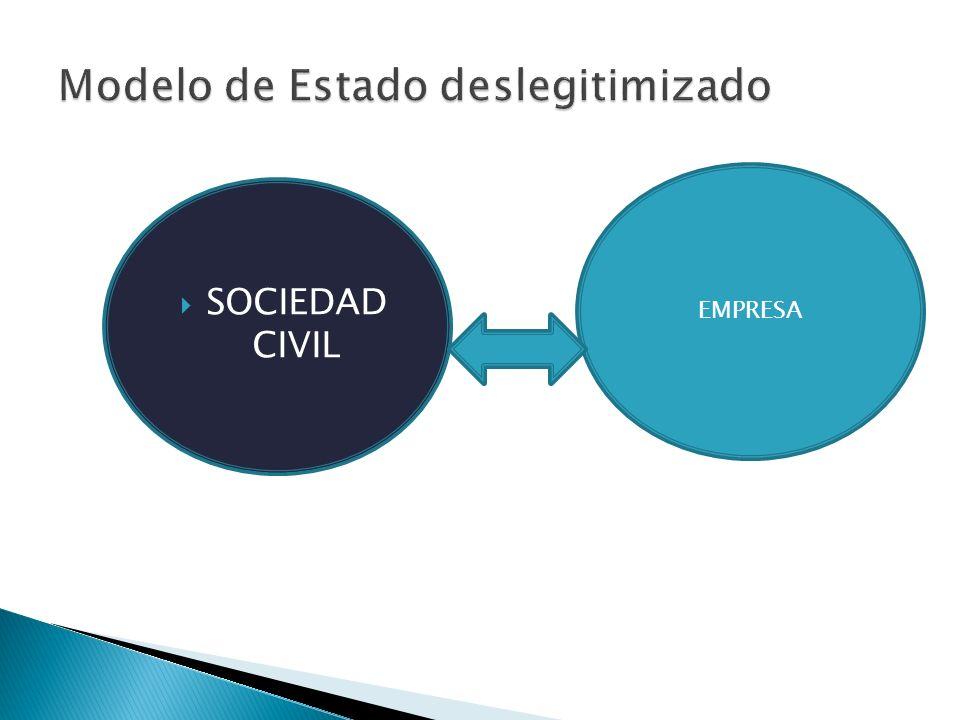 Modelo de Estado deslegitimizado