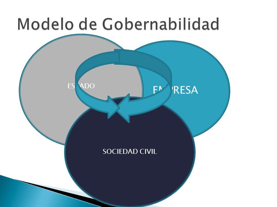Modelo de Gobernabilidad