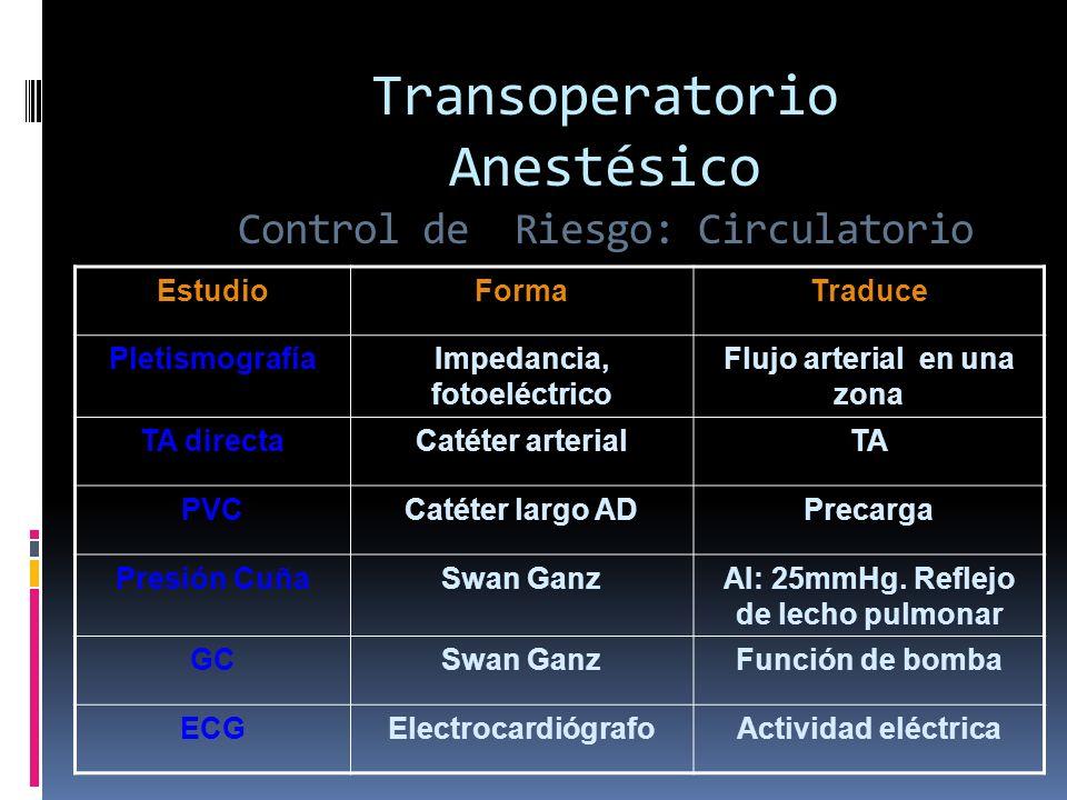 Transoperatorio Anestésico Control de Riesgo: Circulatorio