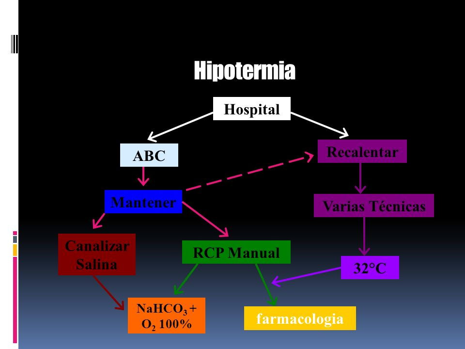 Hipotermia Hospital Recalentar ABC Mantener Varias Técnicas