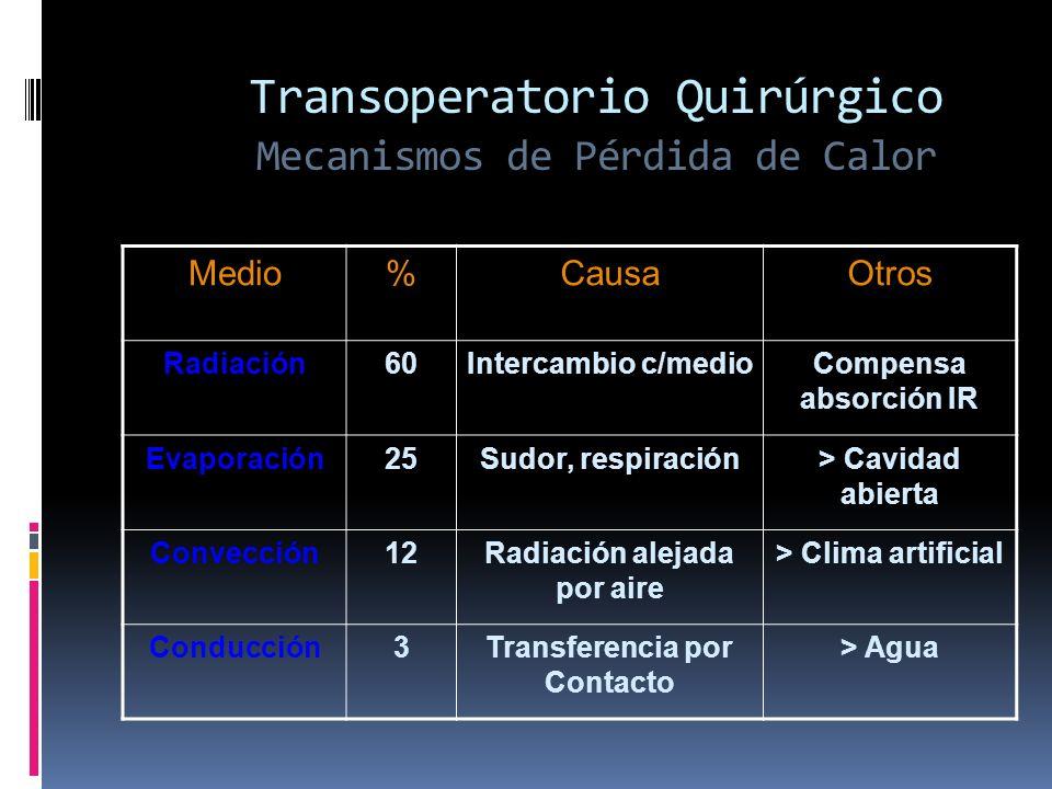 Transoperatorio Quirúrgico Mecanismos de Pérdida de Calor