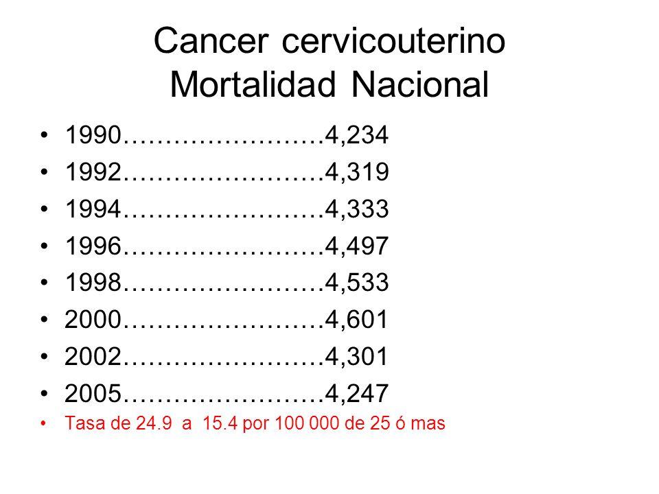 Cancer cervicouterino Mortalidad Nacional