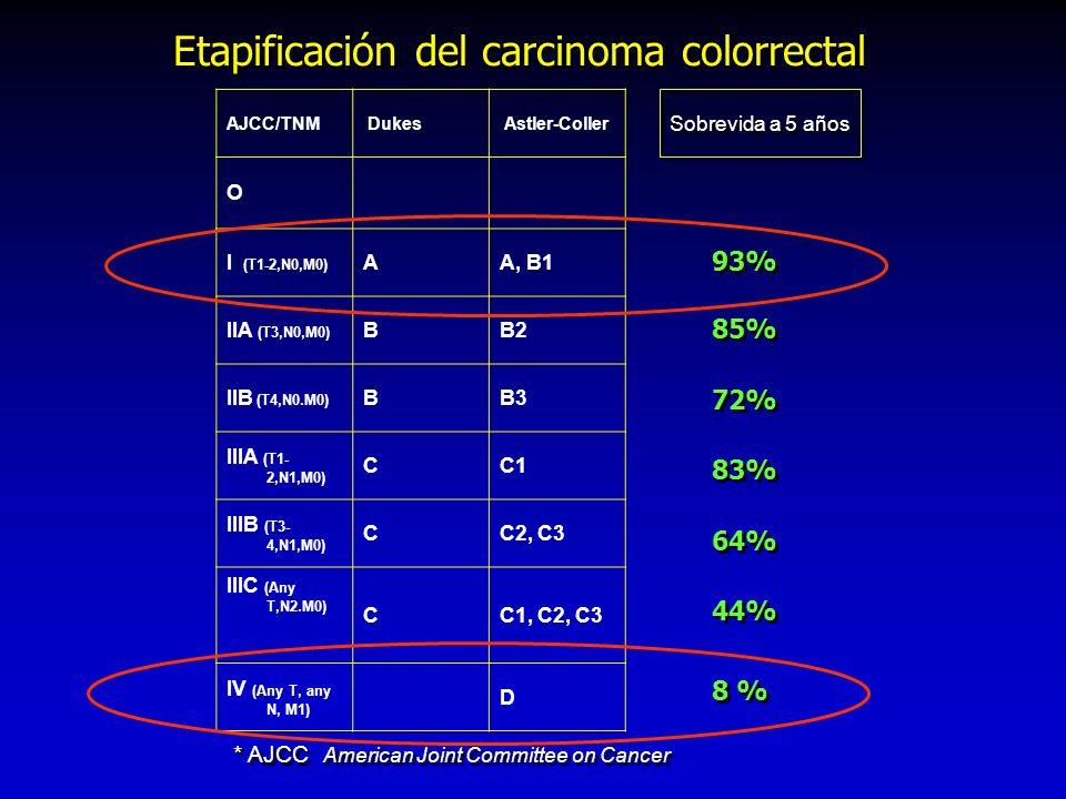 Etapificación del carcinoma colorrectal