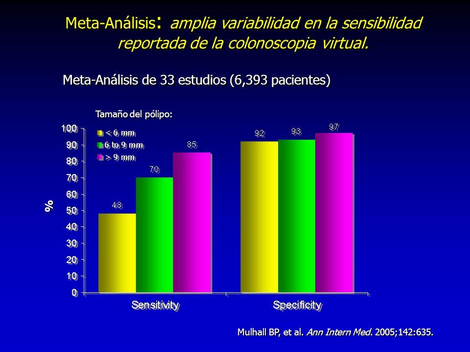 Meta-Análisis de 33 estudios (6,393 pacientes)