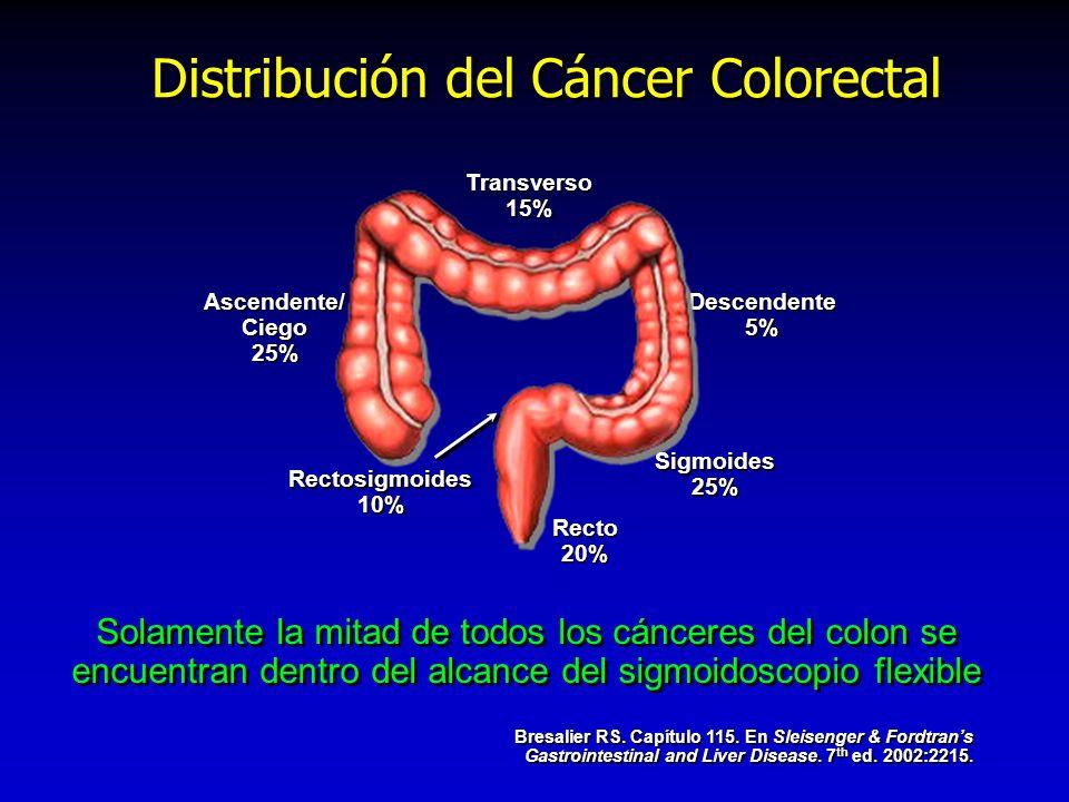 Distribución del Cáncer Colorectal