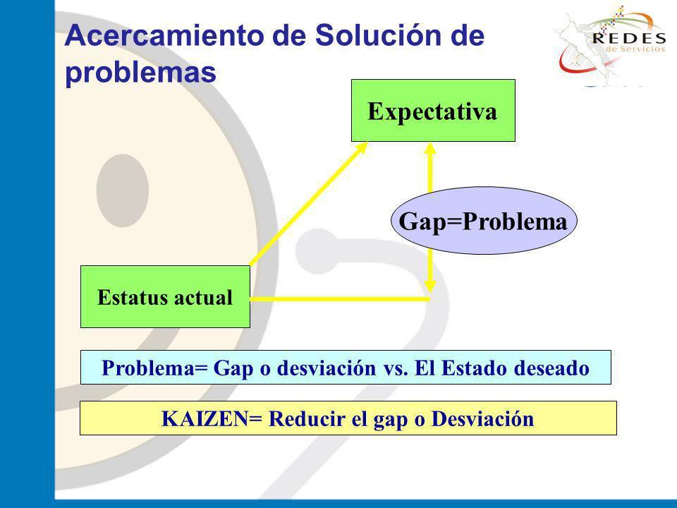 Acercamiento de Solución de problemas