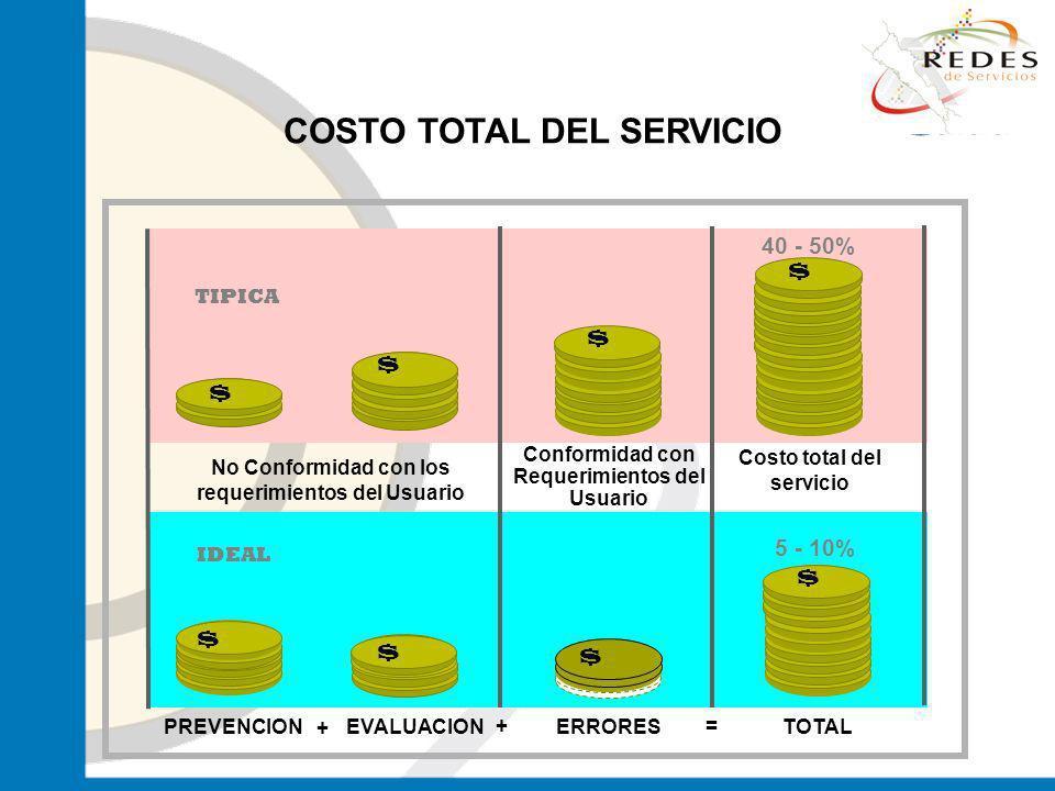 COSTO TOTAL DEL SERVICIO