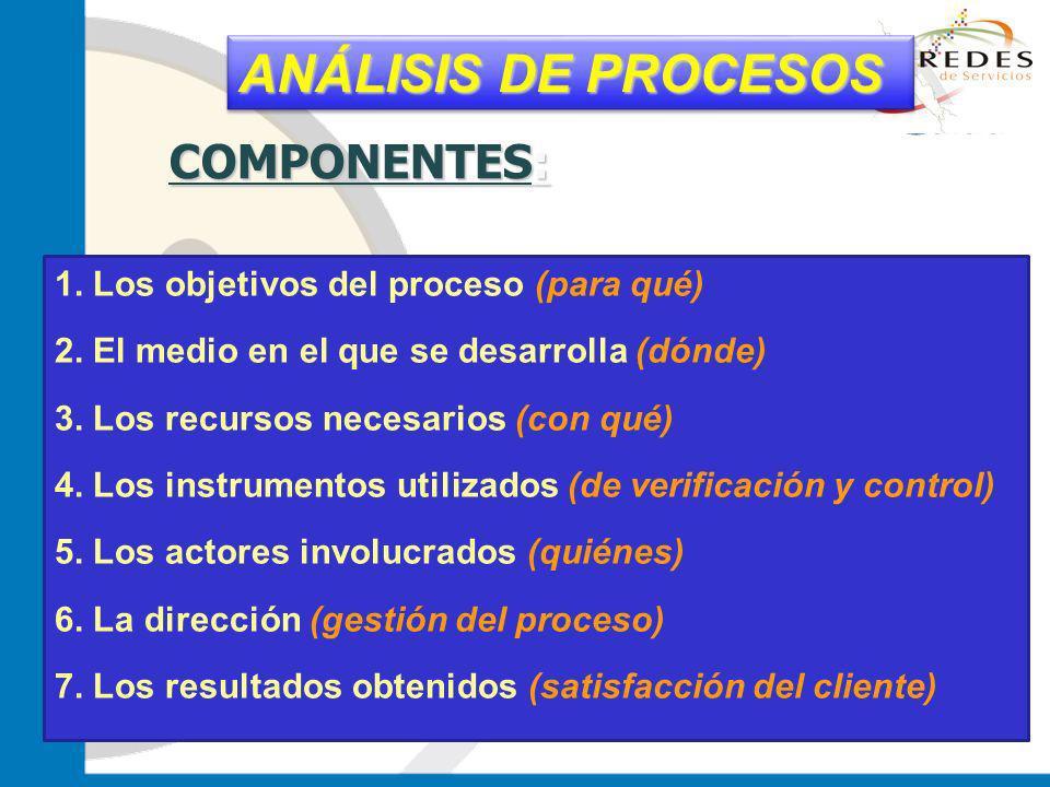 ANÁLISIS DE PROCESOS COMPONENTES:
