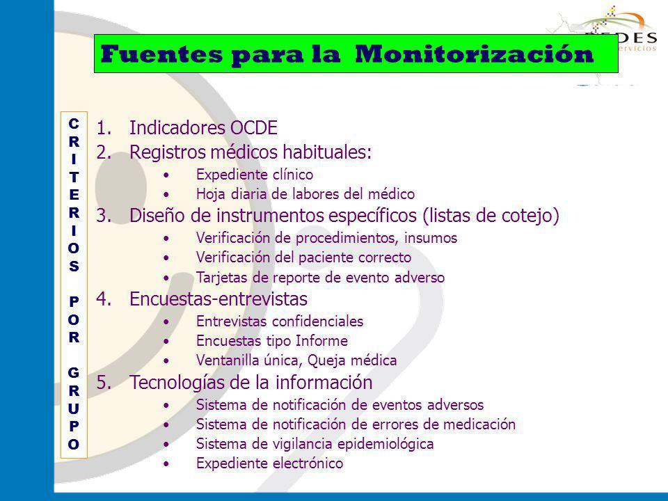 Fuentes para la Monitorización