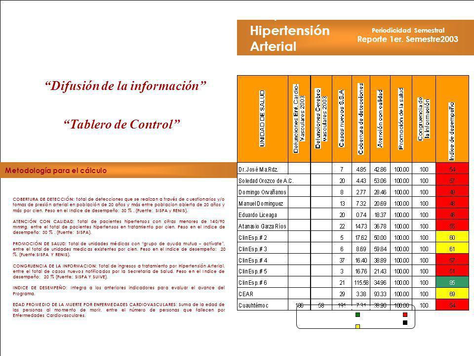 Periodicidad Semestral