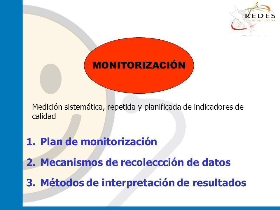 Plan de monitorización Mecanismos de recoleccción de datos