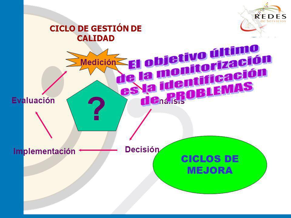 El objetivo último de la monitorización es la identificación