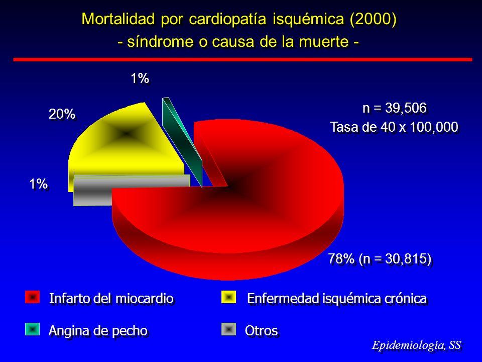 Mortalidad por cardiopatía isquémica (2000)
