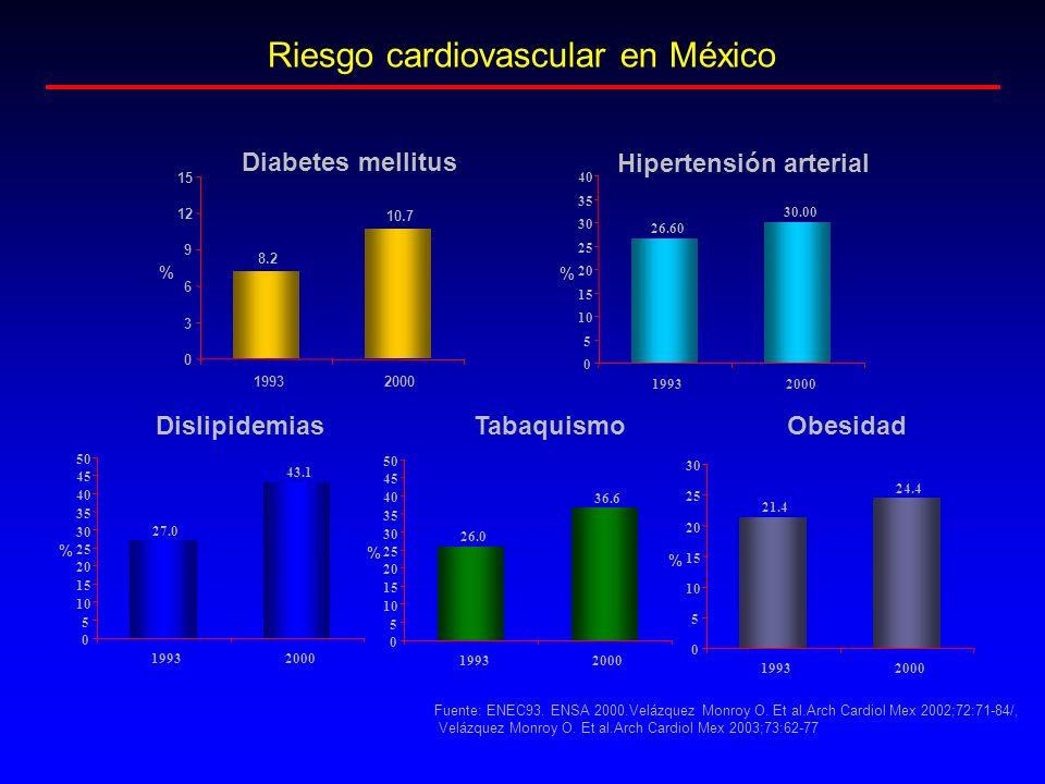Riesgo cardiovascular en México