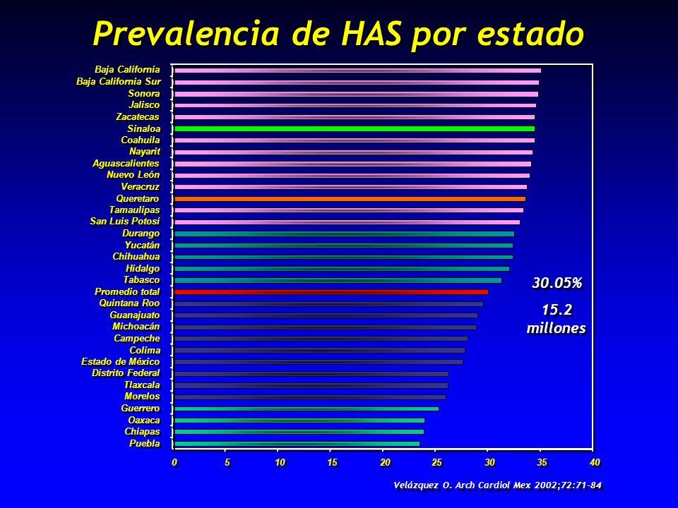 Prevalencia de HAS por estado