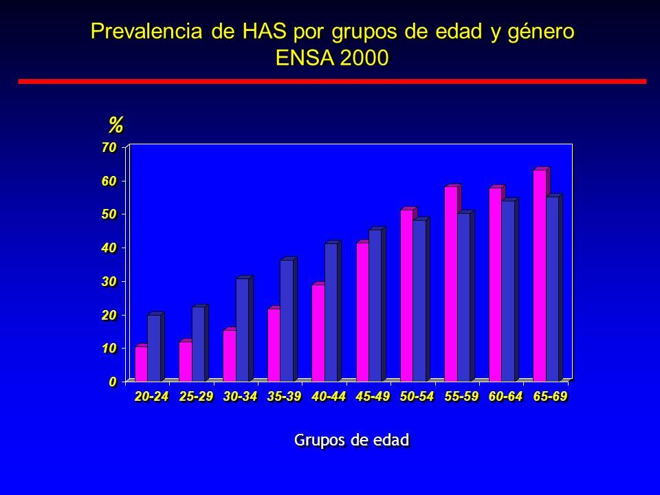 Prevalencia de HAS por grupos de edad y género