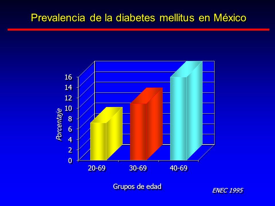 Prevalencia de la diabetes mellitus en México