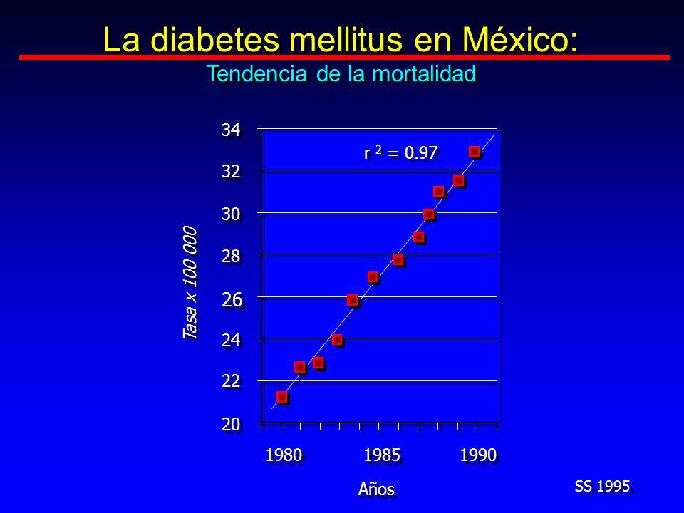La diabetes mellitus en México: