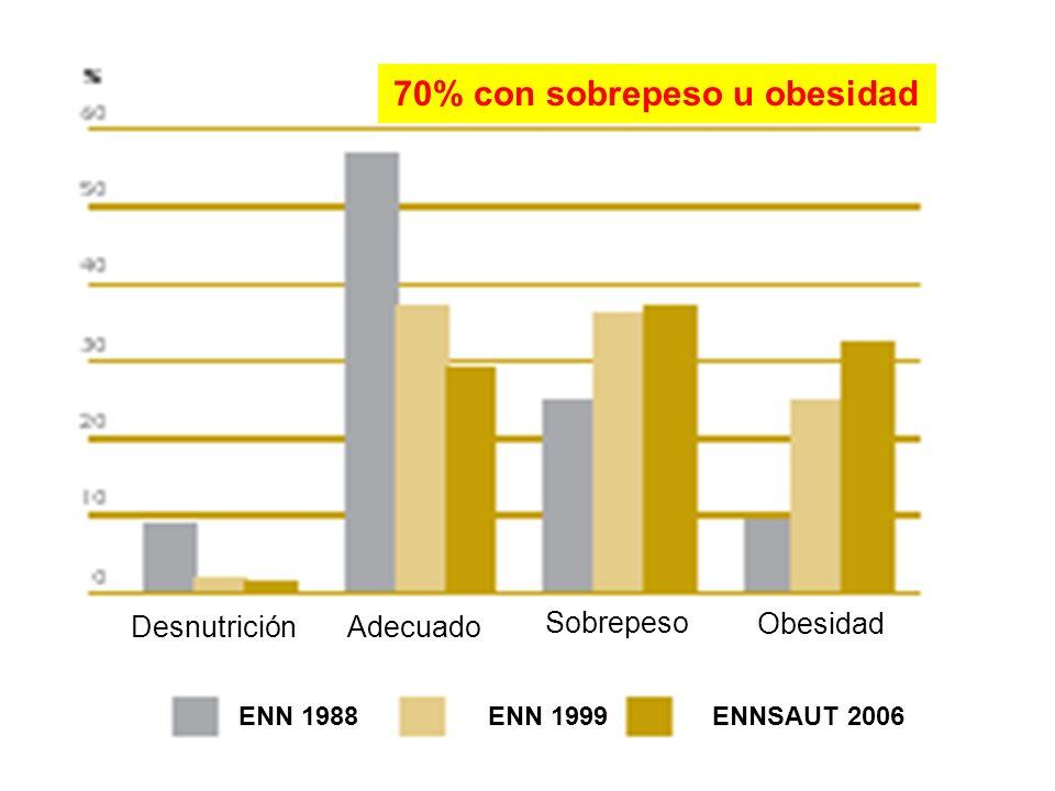 70% con sobrepeso u obesidad