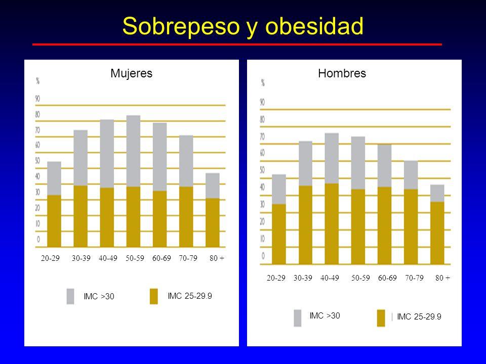 Sobrepeso y obesidad Mujeres Hombres 20-29 30-39 40-49 50-59 60-69