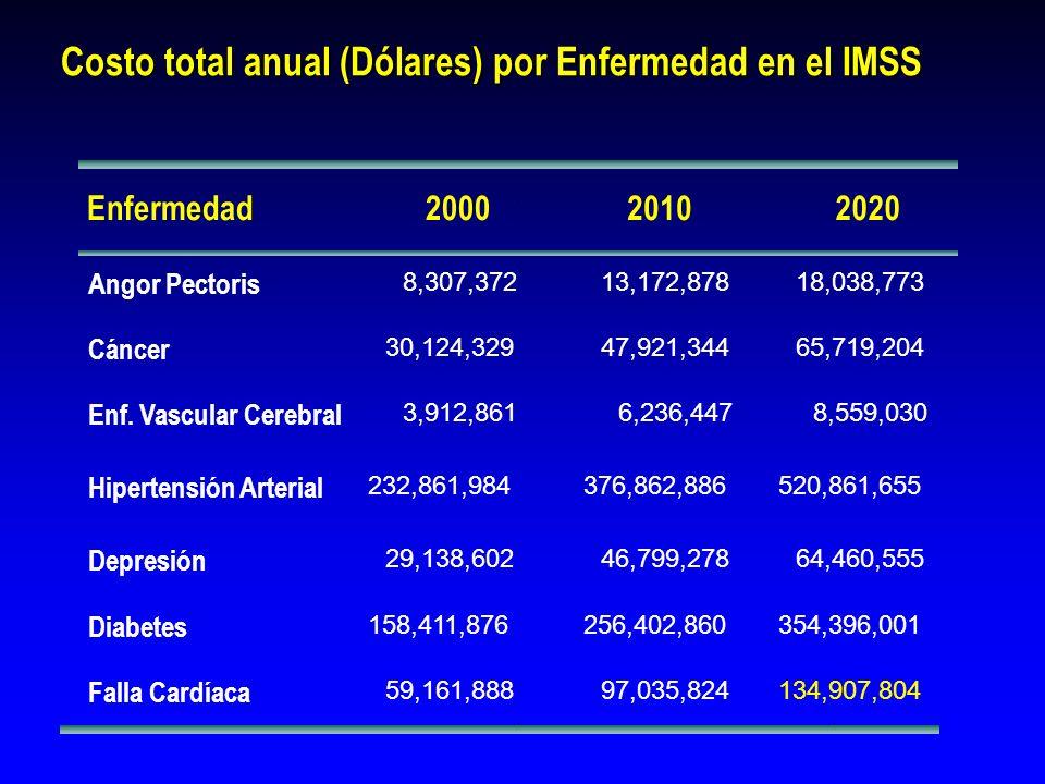 Costo total anual (Dólares) por Enfermedad en el IMSS