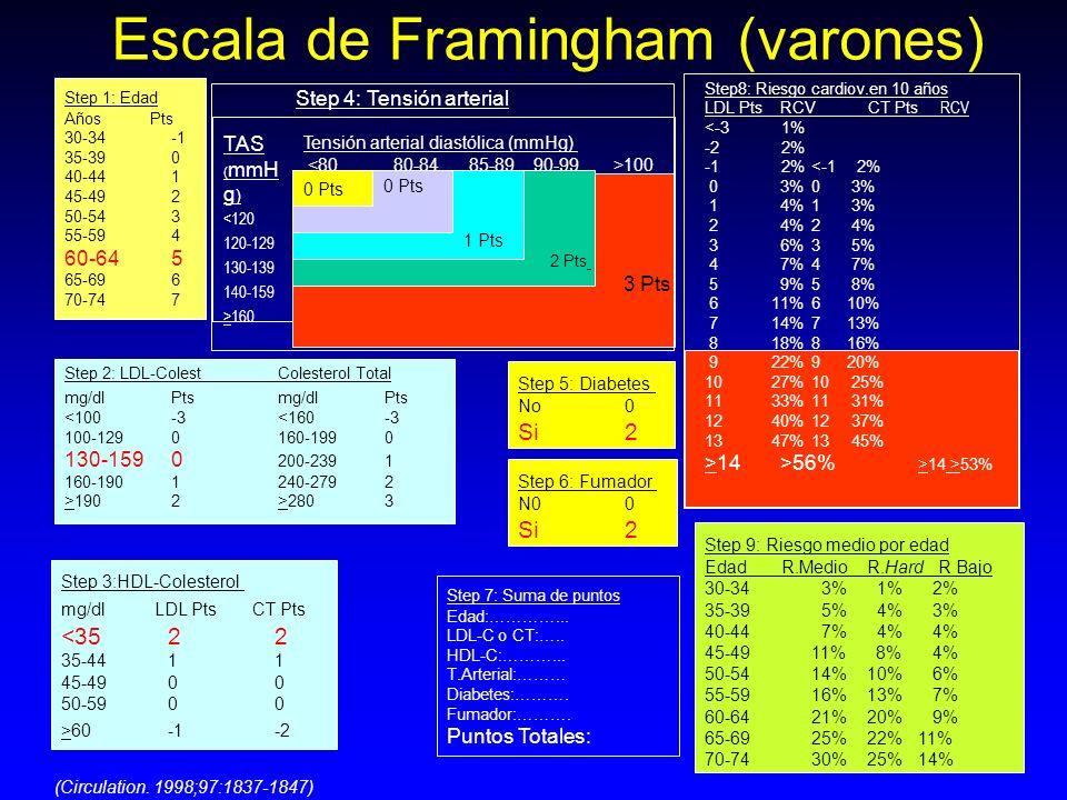 Escala de Framingham (varones)