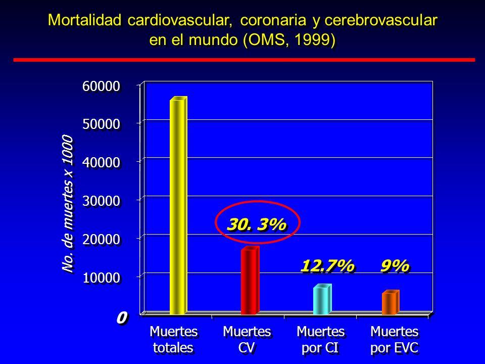 Mortalidad cardiovascular, coronaria y cerebrovascular