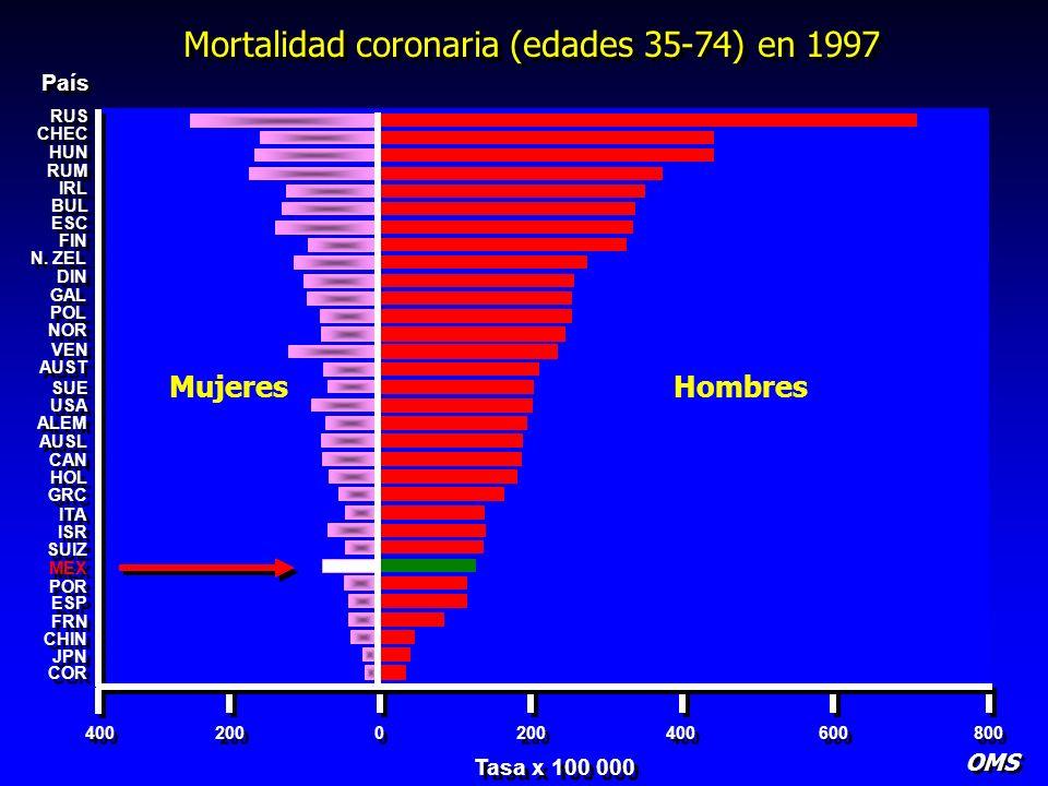 Mortalidad coronaria (edades 35-74) en 1997