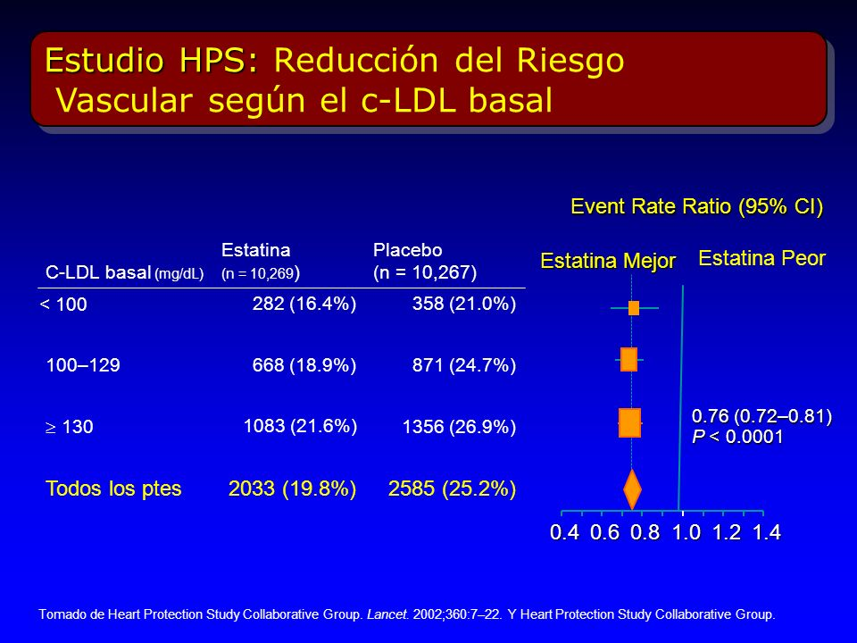 Estudio HPS: Reducción del Riesgo Vascular según el c-LDL basal