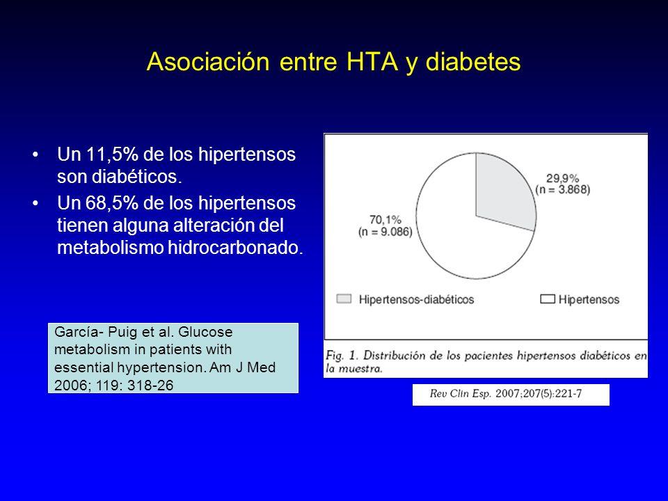 Asociación entre HTA y diabetes
