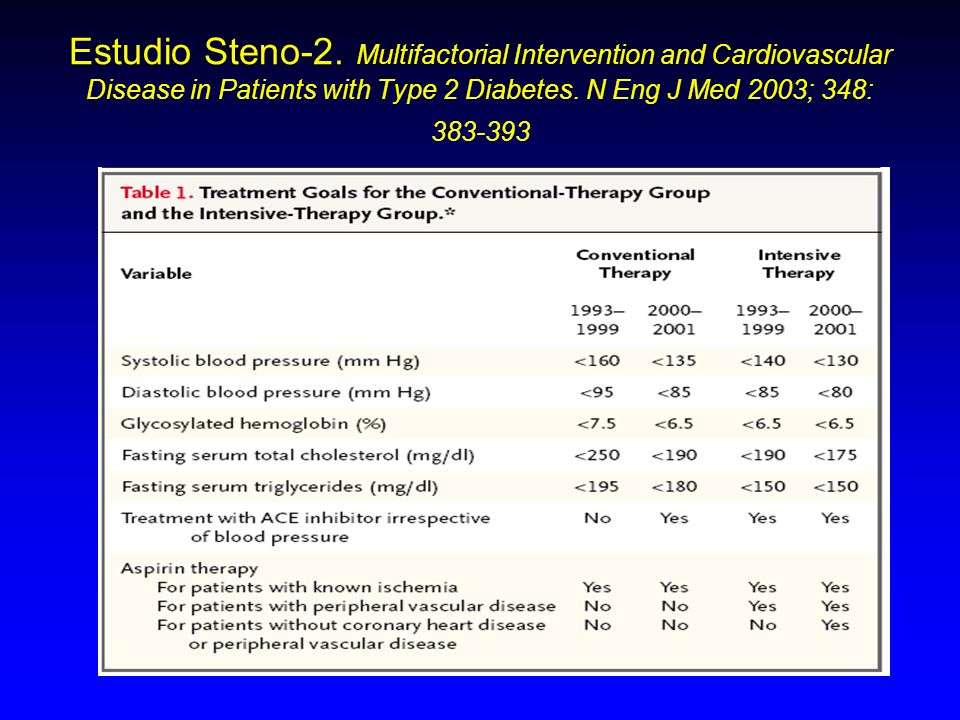 Estudio Steno-2. Multifactorial Intervention and Cardiovascular Disease in Patients with Type 2 Diabetes. N Eng J Med 2003; 348: 383-393