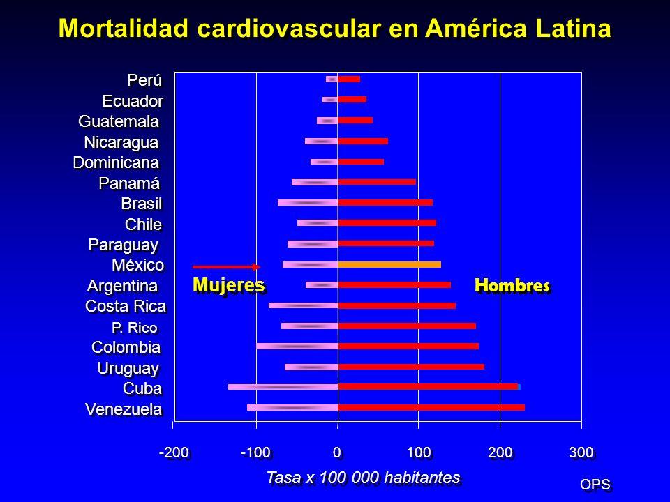 Mortalidad cardiovascular en América Latina