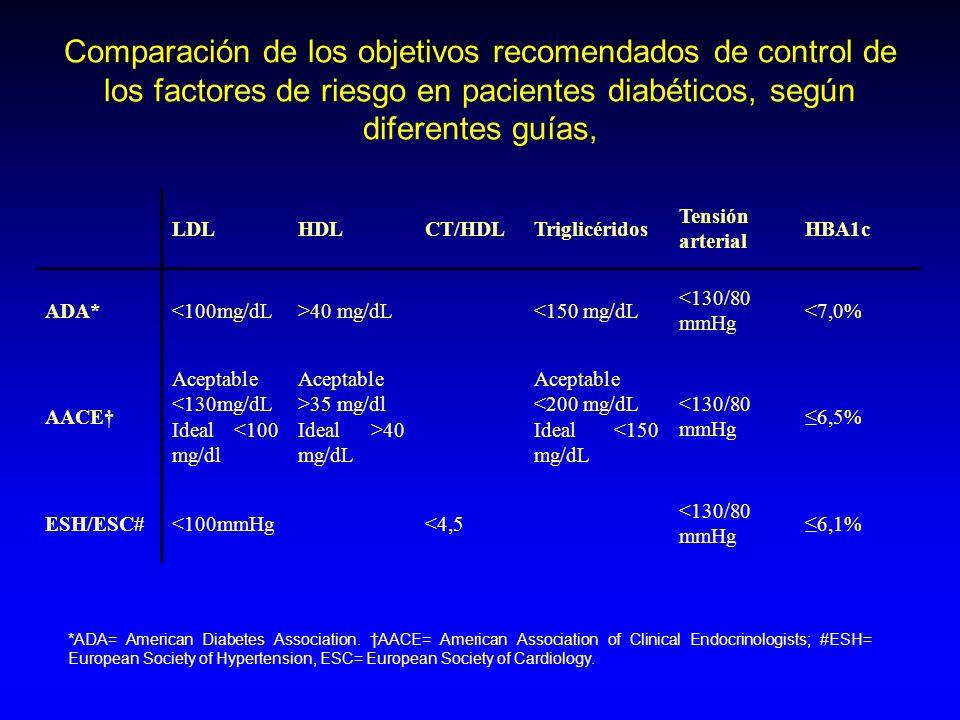 Comparación de los objetivos recomendados de control de los factores de riesgo en pacientes diabéticos, según diferentes guías,