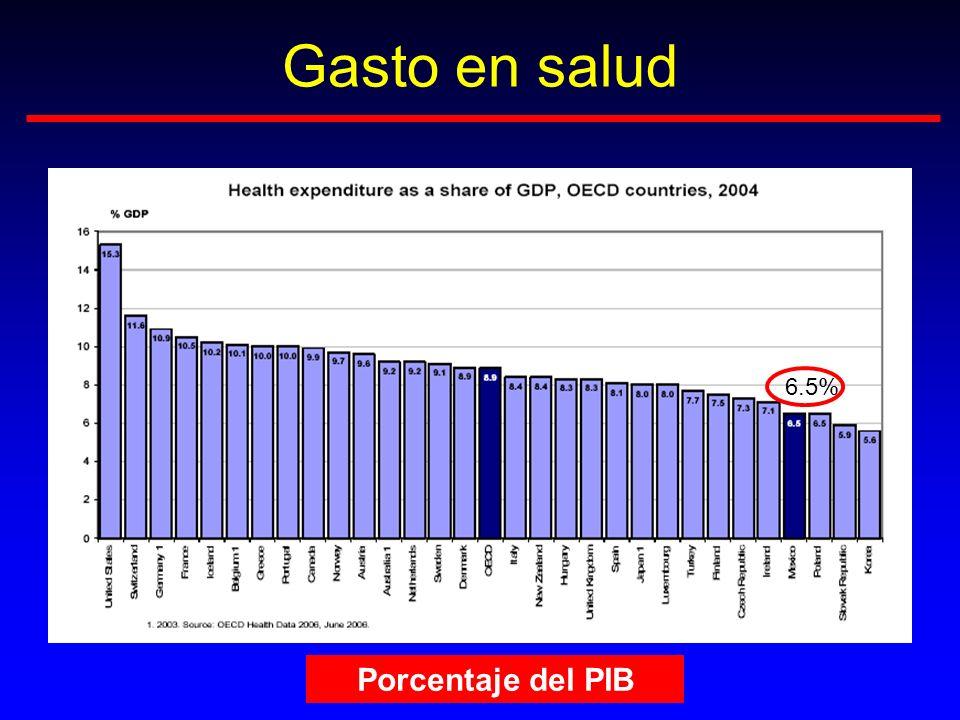 Gasto en salud 6.5% Porcentaje del PIB