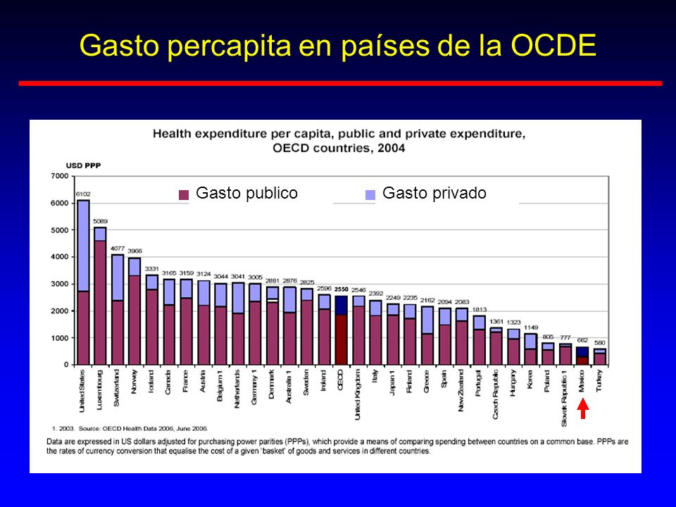 Gasto percapita en países de la OCDE