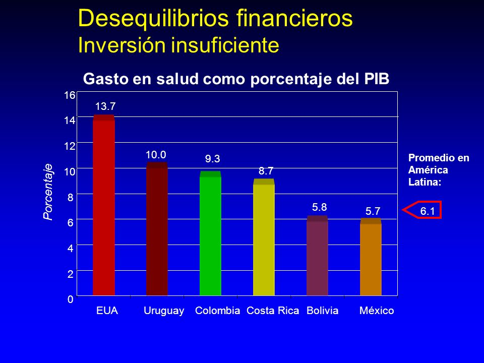 Desequilibrios financieros