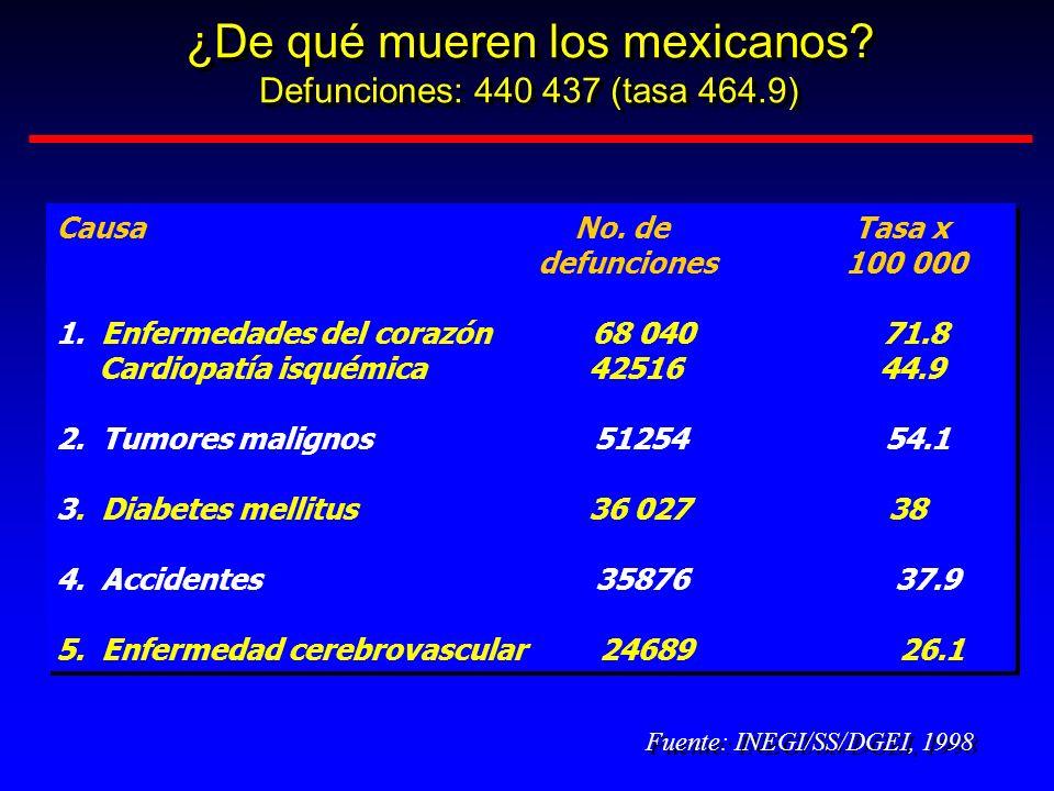¿De qué mueren los mexicanos