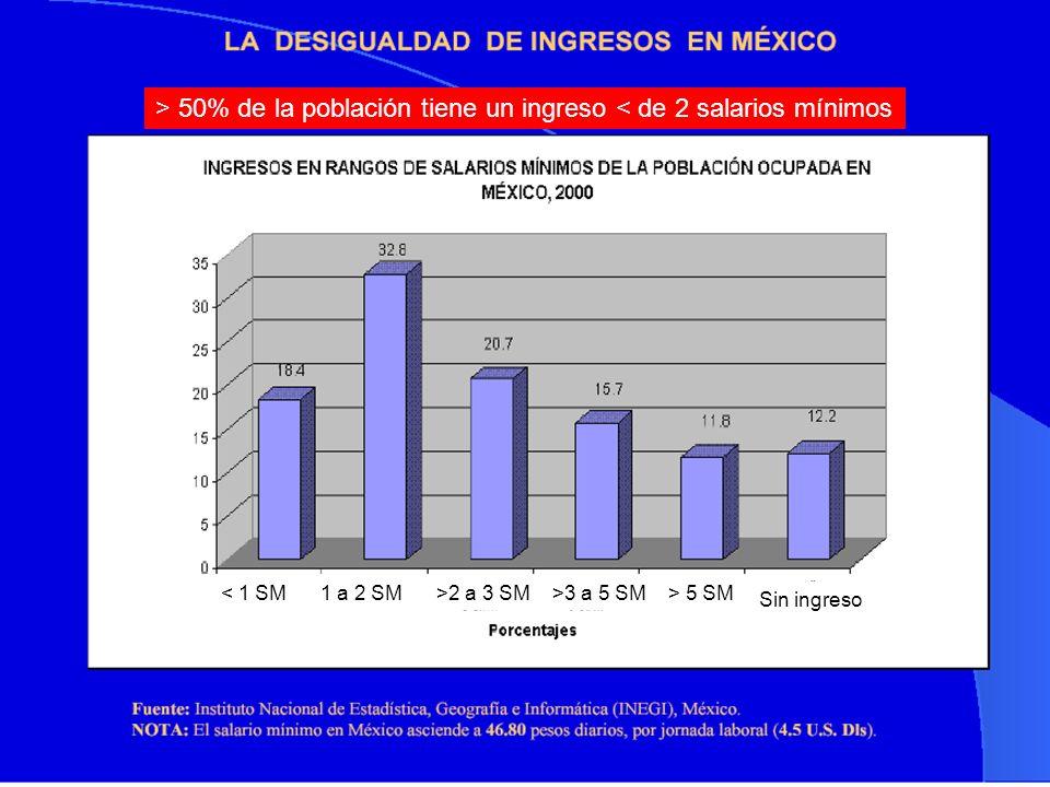 > 50% de la población tiene un ingreso < de 2 salarios mínimos