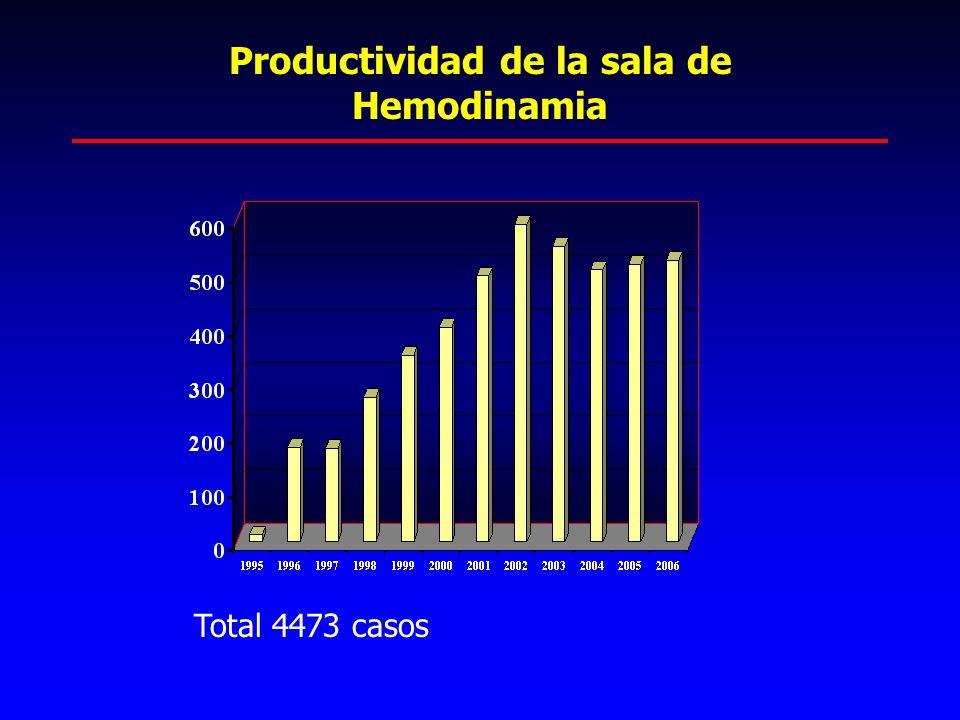 Productividad de la sala de Hemodinamia